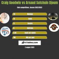 Craig Goodwin vs Arnaud Djoum h2h player stats