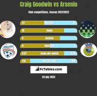 Craig Goodwin vs Arsenio h2h player stats