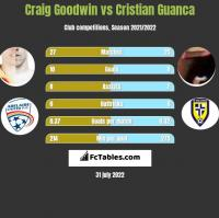 Craig Goodwin vs Cristian Guanca h2h player stats