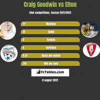 Craig Goodwin vs Elton h2h player stats