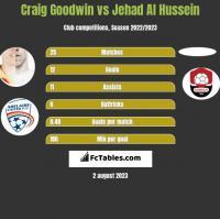 Craig Goodwin vs Jehad Al Hussein h2h player stats