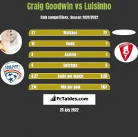 Craig Goodwin vs Luisinho h2h player stats