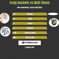 Craig Goodwin vs Matt Simon h2h player stats