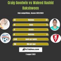 Craig Goodwin vs Waleed Rashid Bakshween h2h player stats