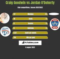 Craig Goodwin vs Jordan O'Doherty h2h player stats