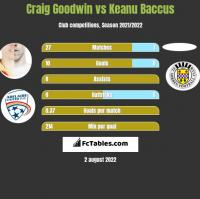 Craig Goodwin vs Keanu Baccus h2h player stats