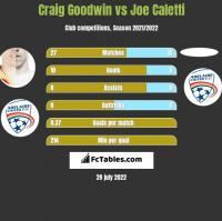 Craig Goodwin vs Joe Caletti h2h player stats