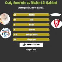Craig Goodwin vs Mishari Al-Qahtani h2h player stats