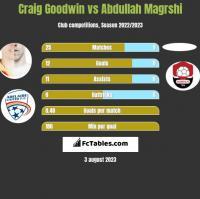 Craig Goodwin vs Abdullah Magrshi h2h player stats