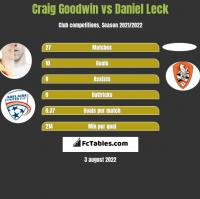 Craig Goodwin vs Daniel Leck h2h player stats