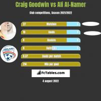 Craig Goodwin vs Ali Al-Namer h2h player stats