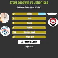Craig Goodwin vs Jaber Issa h2h player stats