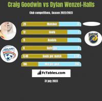 Craig Goodwin vs Dylan Wenzel-Halls h2h player stats