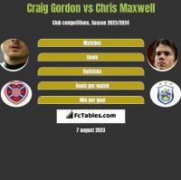 Craig Gordon vs Chris Maxwell h2h player stats