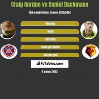 Craig Gordon vs Daniel Bachmann h2h player stats