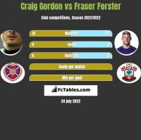 Craig Gordon vs Fraser Forster h2h player stats