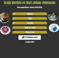 Craig Gordon vs Karl-Johan Johnsson h2h player stats