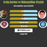 Craig Gordon vs Maksymilian Stryjek h2h player stats