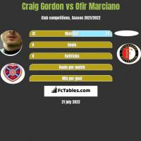 Craig Gordon vs Ofir Marciano h2h player stats