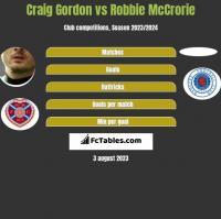 Craig Gordon vs Robbie McCrorie h2h player stats