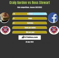 Craig Gordon vs Ross Stewart h2h player stats