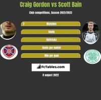 Craig Gordon vs Scott Bain h2h player stats