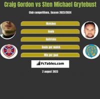 Craig Gordon vs Sten Michael Grytebust h2h player stats