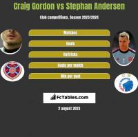 Craig Gordon vs Stephan Andersen h2h player stats