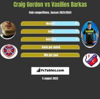 Craig Gordon vs Vasilios Barkas h2h player stats
