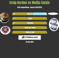 Craig Gordon vs Matija Sarkic h2h player stats