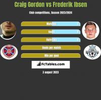 Craig Gordon vs Frederik Ibsen h2h player stats