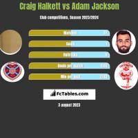 Craig Halkett vs Adam Jackson h2h player stats