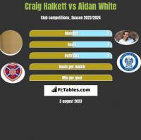 Craig Halkett vs Aidan White h2h player stats