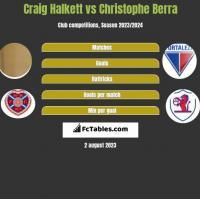 Craig Halkett vs Christophe Berra h2h player stats