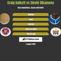 Craig Halkett vs Clevid Dikamona h2h player stats