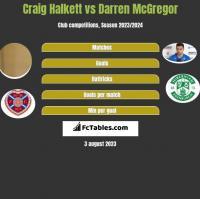 Craig Halkett vs Darren McGregor h2h player stats