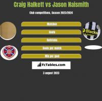 Craig Halkett vs Jason Naismith h2h player stats