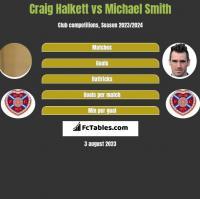 Craig Halkett vs Michael Smith h2h player stats