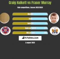 Craig Halkett vs Fraser Murray h2h player stats