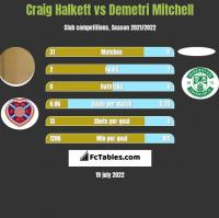 Craig Halkett vs Demetri Mitchell h2h player stats