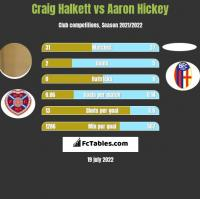 Craig Halkett vs Aaron Hickey h2h player stats