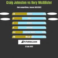 Craig Johnston vs Rory McAllister h2h player stats