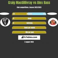 Craig MacGillivray vs Alex Bass h2h player stats