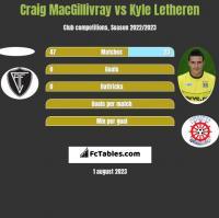 Craig MacGillivray vs Kyle Letheren h2h player stats