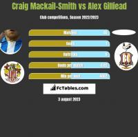 Craig Mackail-Smith vs Alex Gilliead h2h player stats