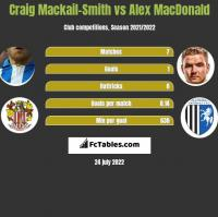 Craig Mackail-Smith vs Alex MacDonald h2h player stats