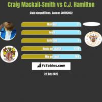 Craig Mackail-Smith vs C.J. Hamilton h2h player stats