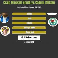 Craig Mackail-Smith vs Callum Brittain h2h player stats