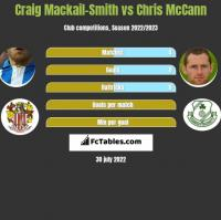 Craig Mackail-Smith vs Chris McCann h2h player stats