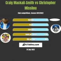 Craig Mackail-Smith vs Christopher Missilou h2h player stats